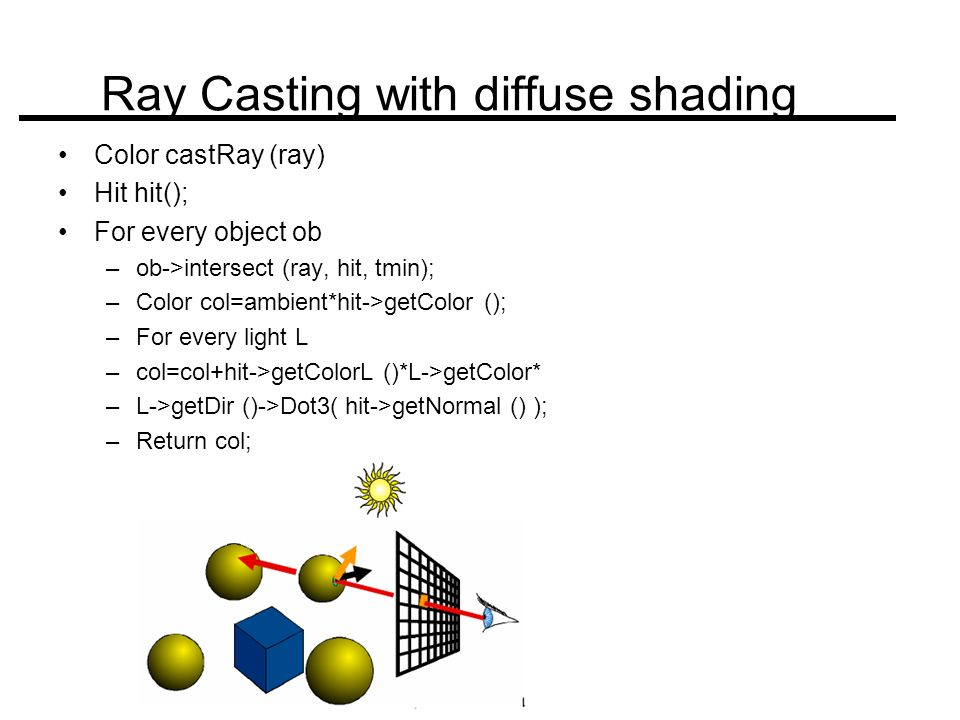 Ray Casting with diffuse shading Color castRay (ray) Hit hit(); For every object ob –ob->intersect (ray, hit, tmin); –Color col=ambient*hit->getColor (); –For every light L –col=col+hit->getColorL ()*L->getColor* –L->getDir ()->Dot3( hit->getNormal () ); –Return col;