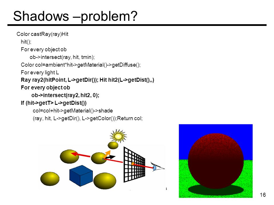 Shadows –problem? Color castRay(ray)Hit hit(); For every object ob ob->intersect(ray, hit, tmin); Color col=ambient*hit->getMaterial()->getDiffuse();
