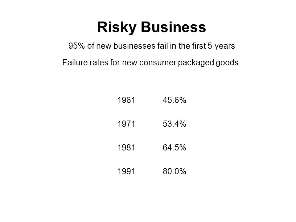 Risky Business 95% of new businesses fail in the first 5 years Failure rates for new consumer packaged goods: 1961 45.6% 1971 53.4% 1981 64.5% 1991 80.0%