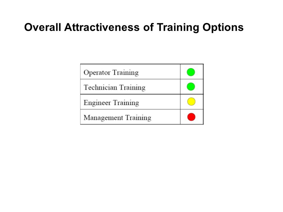 Overall Attractiveness of Training Options