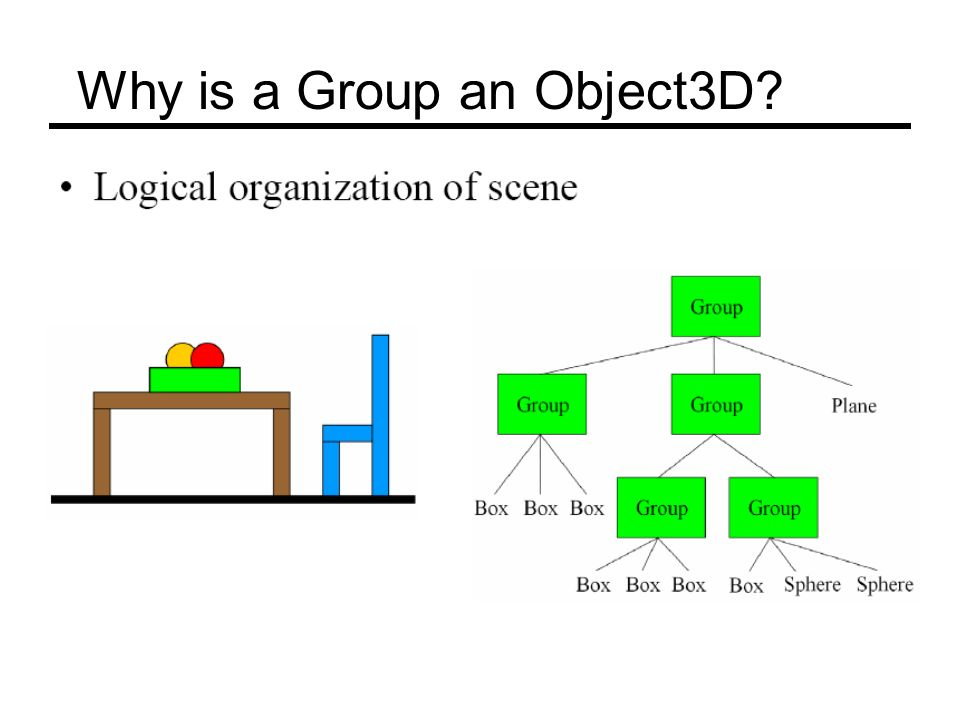 Why is a Group an Object3D