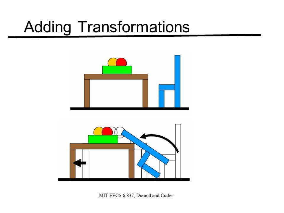 Adding Transformations