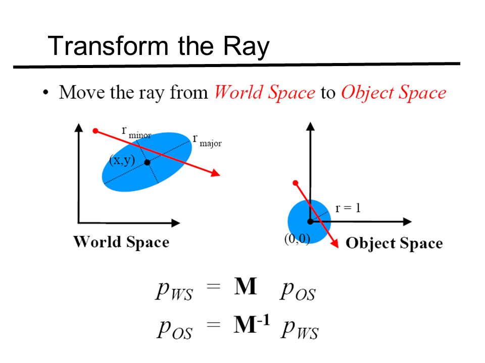 Transform the Ray