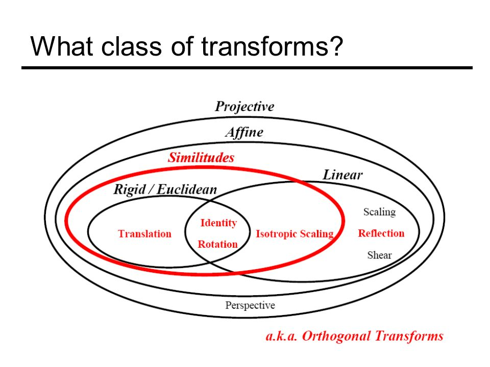 What class of transforms?