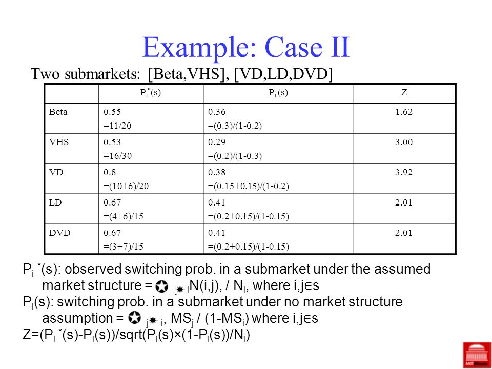 Example: Case II Two submarkets: [Beta,VHS], [VD,LD,DVD] P i * (s)P i (s)Z Beta0.55 =11/ =(0.3)/(1-0.2) 1.62 VHS0.53 =16/ =(0.2)/(1-0.3) 3.00 VD0.8 =(10+6)/ =( )/(1-0.2) 3.92 LD0.67 =(4+6)/ =( )/(1-0.15) 2.01 DVD0.67 =(3+7)/ =( )/(1-0.15) 2.01 P i * (s): observed switching prob.