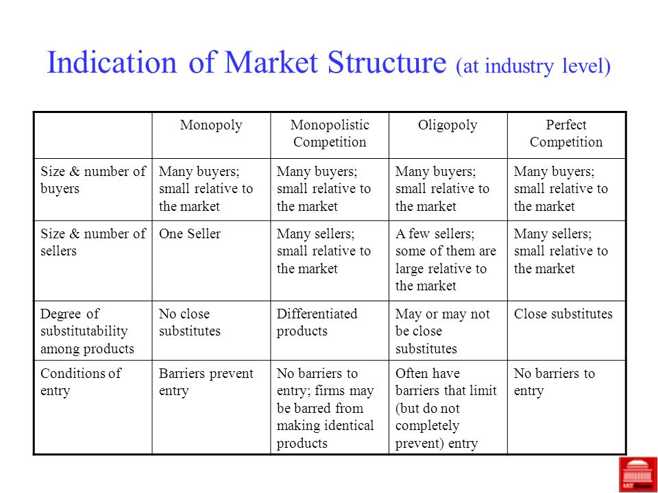 Indication of Market Structure (at industry level) MonopolyMonopolistic Competition OligopolyPerfect Competition Size & number of buyers Many buyers;