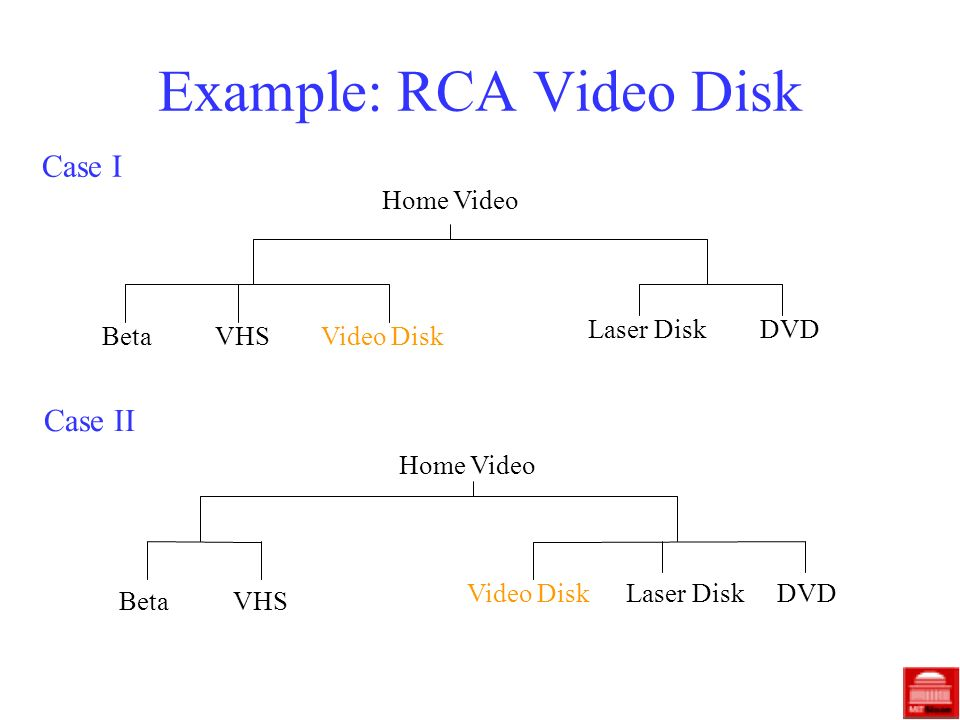 Example: RCA Video Disk Case I Case II Home Video BetaVHSVideo Disk Laser Disk DVD Home Video BetaVHS Video DiskLaser DiskDVD