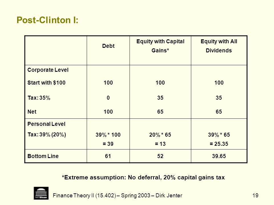 Finance Theory II (15.402) – Spring 2003 – Dirk Jenter19 Post-Clinton I: *Extreme assumption: No deferral, 20% capital gains tax Debt Equity with Capi