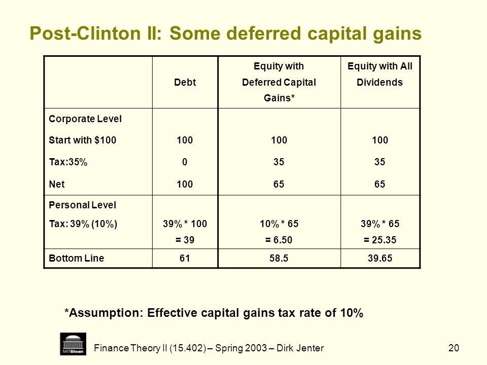 Finance Theory II (15.402) – Spring 2003 – Dirk Jenter20 Post-Clinton II: Some deferred capital gains *Assumption: Effective capital gains tax rate of