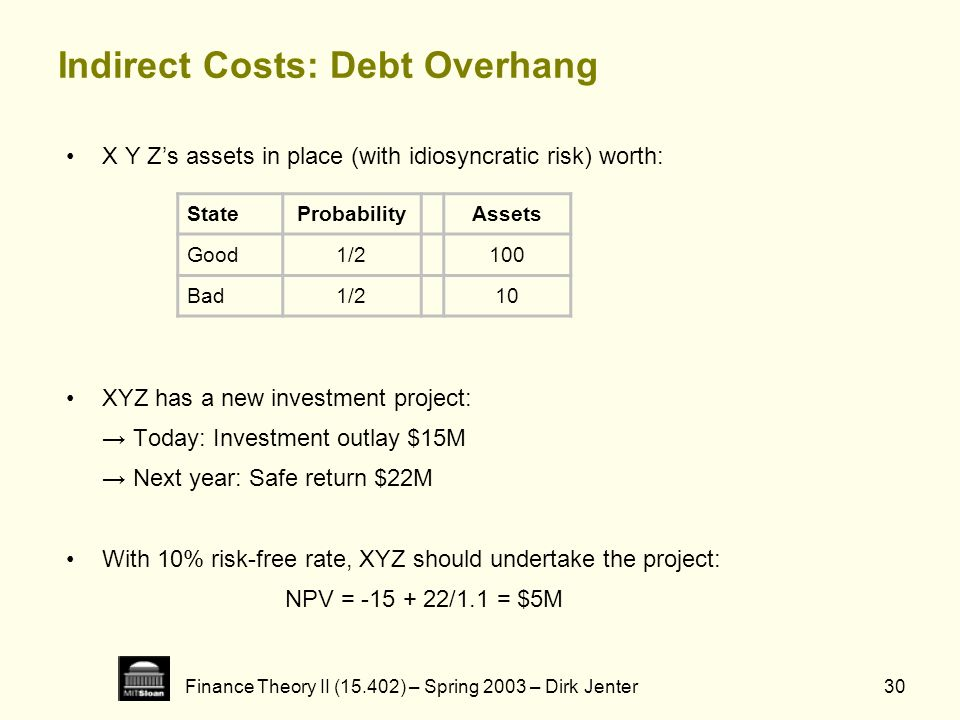 Finance Theory II (15.402) – Spring 2003 – Dirk Jenter30 Indirect Costs: Debt Overhang X Y Zs assets in place (with idiosyncratic risk) worth: XYZ has