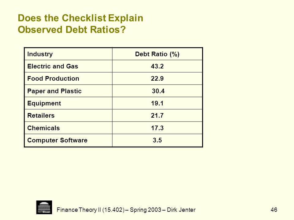Finance Theory II (15.402) – Spring 2003 – Dirk Jenter46 Does the Checklist Explain Observed Debt Ratios? IndustryDebt Ratio (%) Electric and Gas43.2