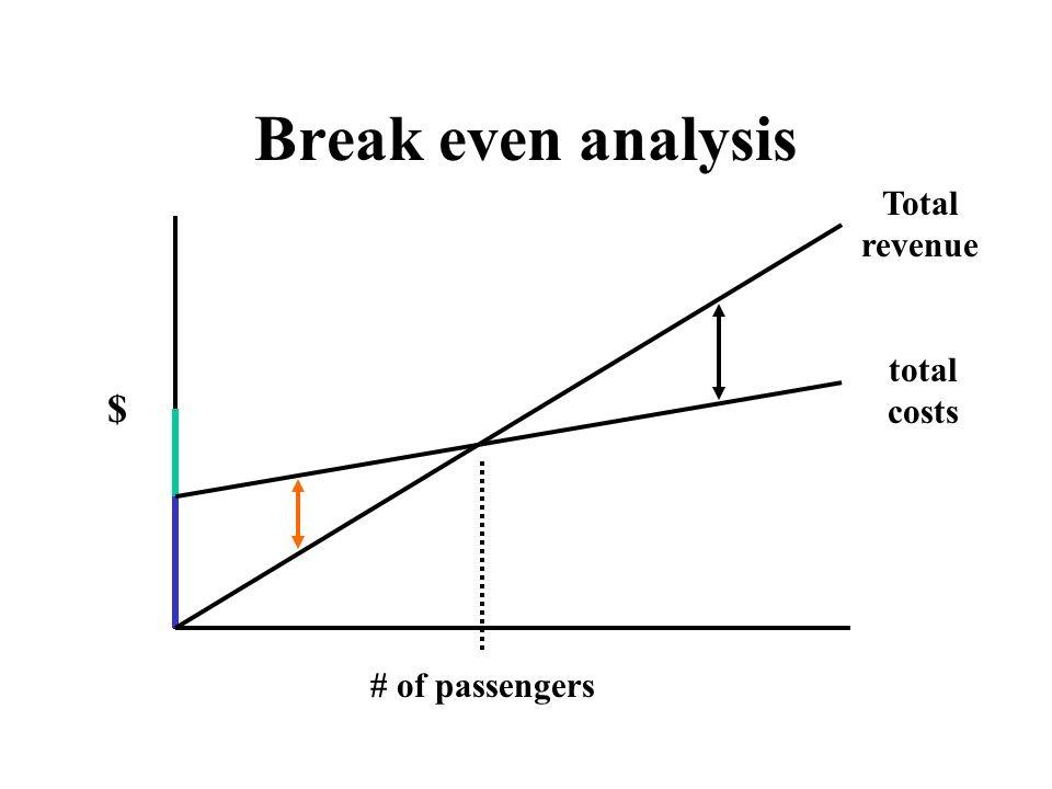 Break even analysis Total revenue $ total costs # of passengers