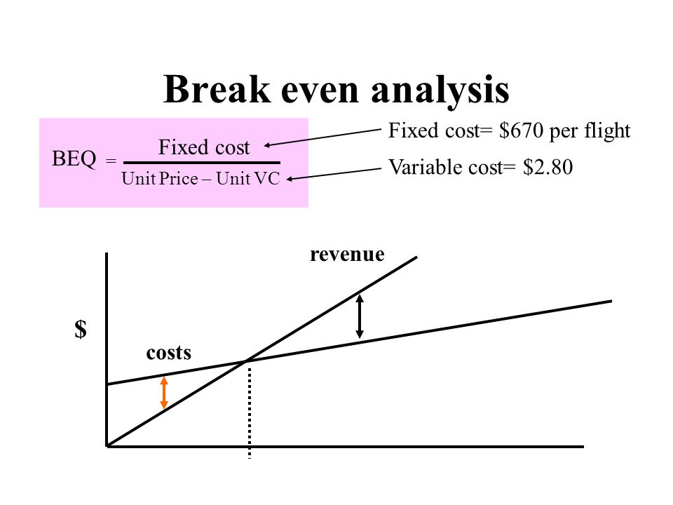 Break even analysis Fixed cost= $670 per flight Variable cost= $2.80 Fixed cost Unit Price – Unit VC BEQ = $ costs revenue