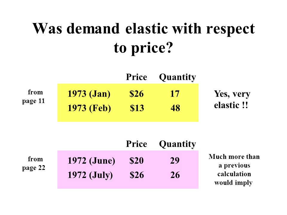 Was demand elastic with respect to price? Price Quantity from page 11 1973 (Jan) $26 17Yes, very elastic !! 1973 (Feb) $13 48 Price Quantity from page