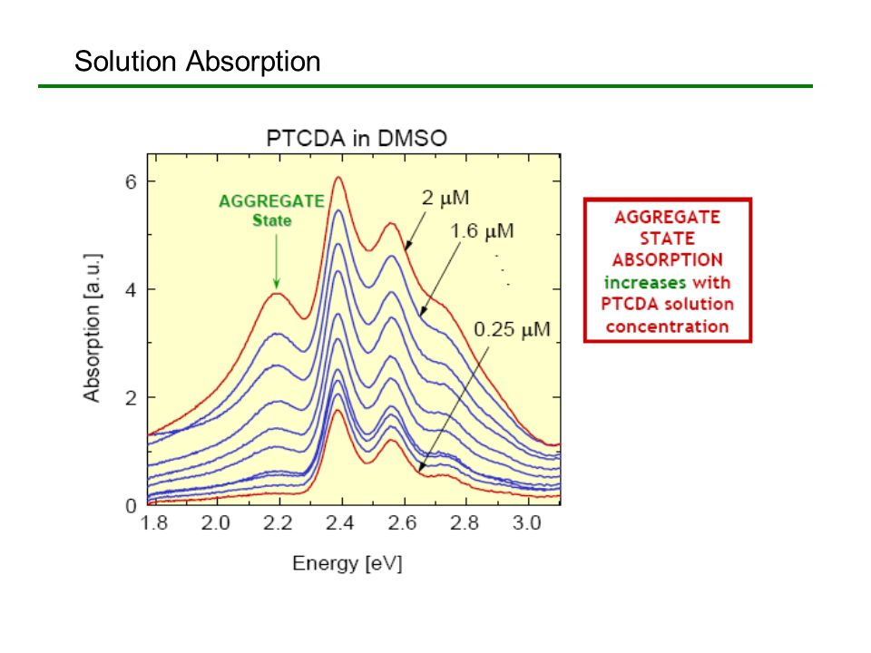 Solution Absorption