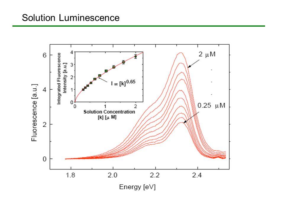 Solution Luminescence