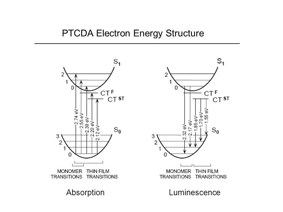 PTCDA Electron Energy Structure AbsorptionLuminescence