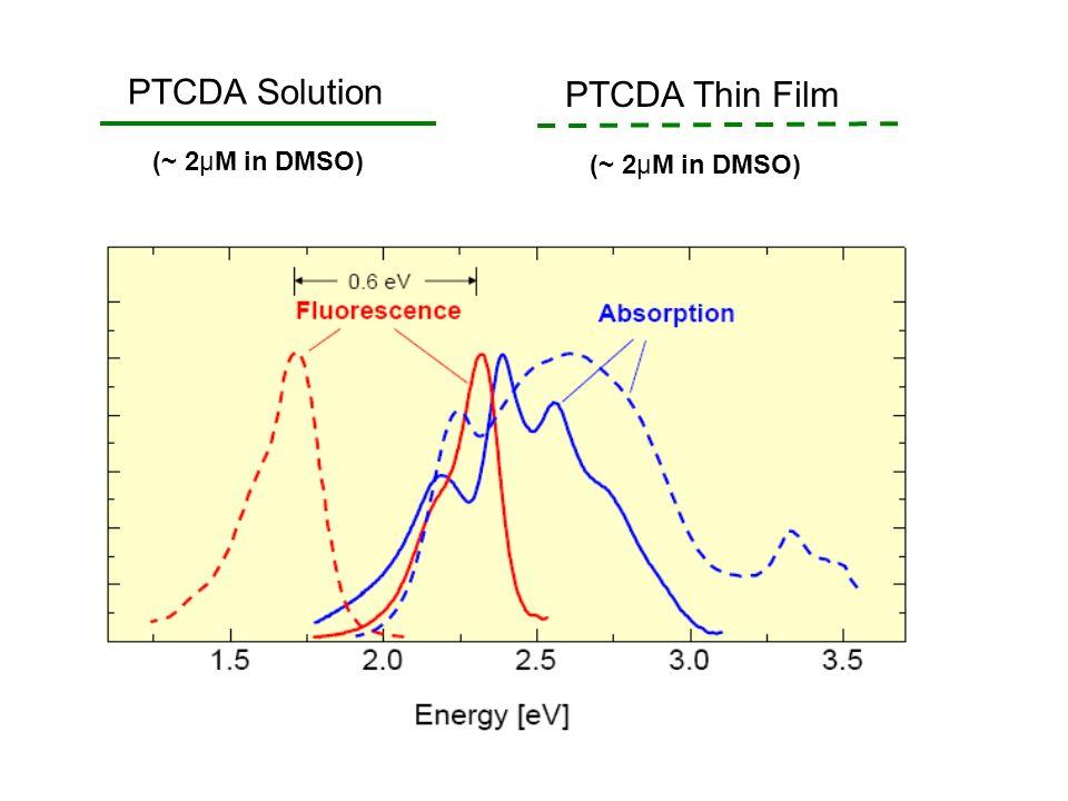 PTCDA Solution (~ 2μM in DMSO) PTCDA Thin Film (~ 2μM in DMSO)