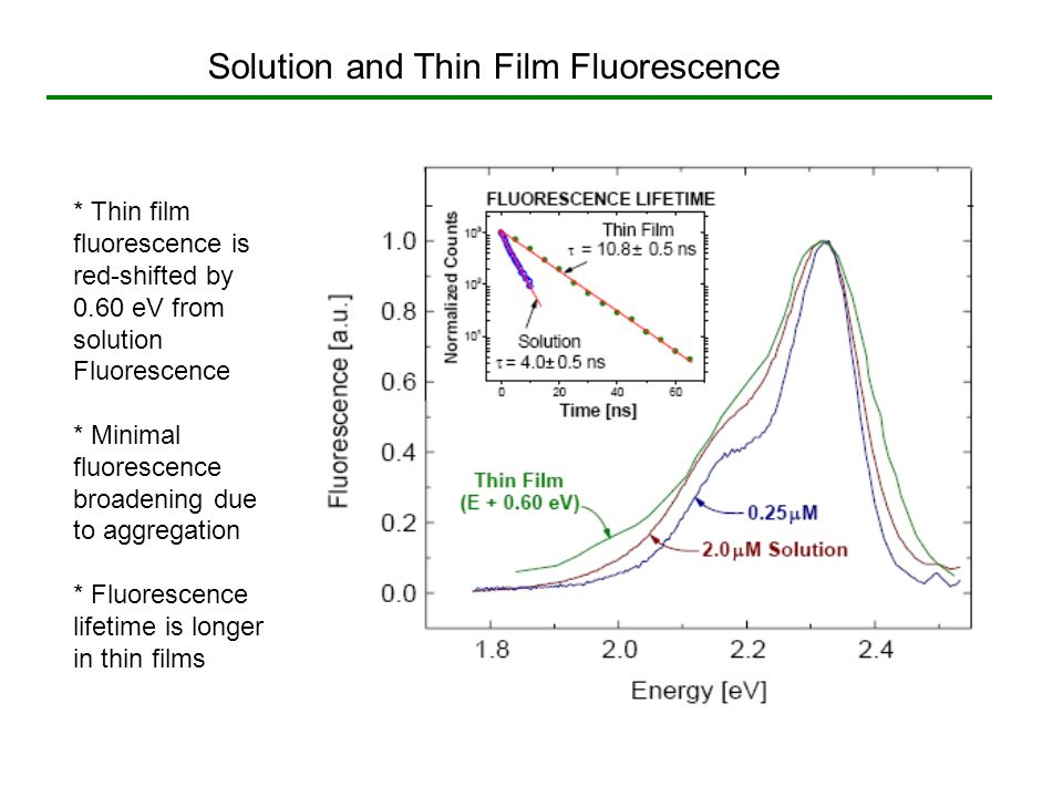 Solution and Thin Film Fluorescence * Thin film fluorescence is red-shifted by 0.60 eV from solution Fluorescence * Minimal fluorescence broadening du