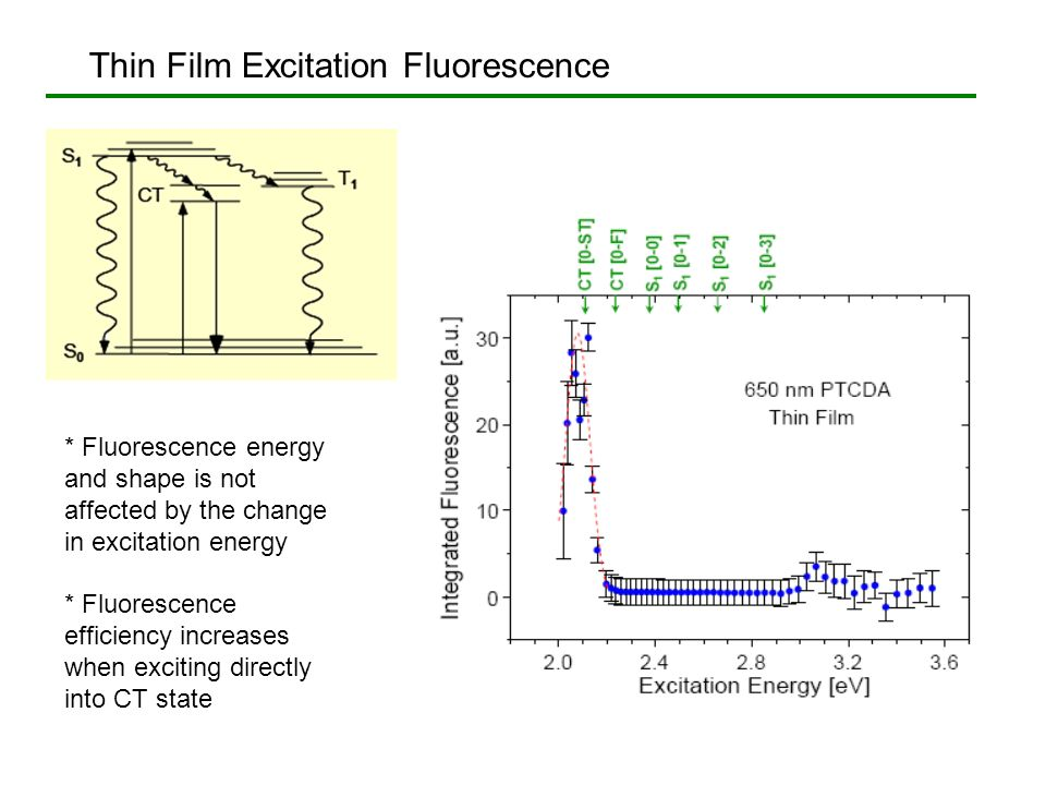 Thin Film Excitation Fluorescence * Fluorescence energy and shape is not affected by the change in excitation energy * Fluorescence efficiency increas
