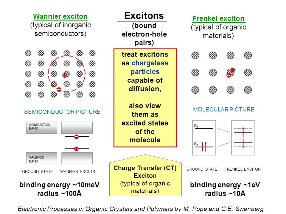 Wannier exciton (typical of inorganic semiconductors) Frenkel exciton (typical of organic materials) Excitons (bound electron-hole pairs) SEMICONDUCTO