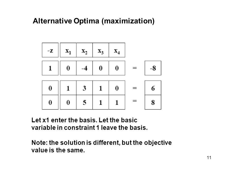 11 Alternative Optima (maximization) Let x1 enter the basis. Let the basic variable in constraint 1 leave the basis. Note: the solution is different,