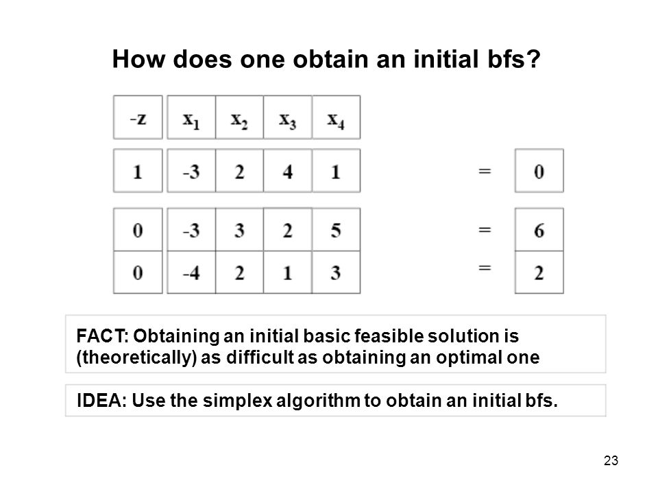 23 How does one obtain an initial bfs? FACT: Obtaining an initial basic feasible solution is (theoretically) as difficult as obtaining an optimal one