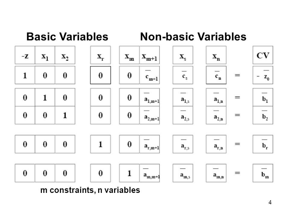 4 Basic Variables Non-basic Variables m constraints, n variables