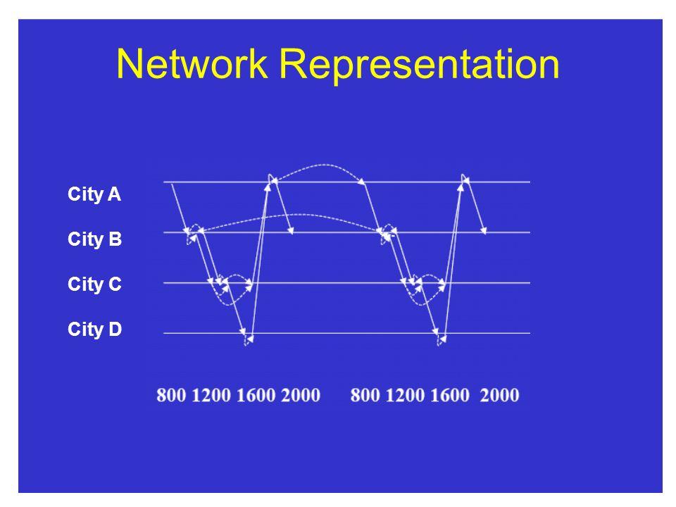 Network Representation City A City B City C City D