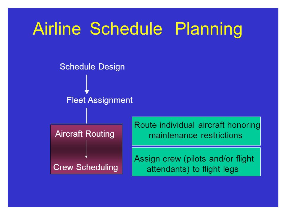 AirlineSchedulePlanning Schedule Design Fleet Assignment Aircraft Routing Crew Scheduling Route individual aircraft honoring maintenance restrictions Assign crew (pilots and/or flight attendants) to flight legs