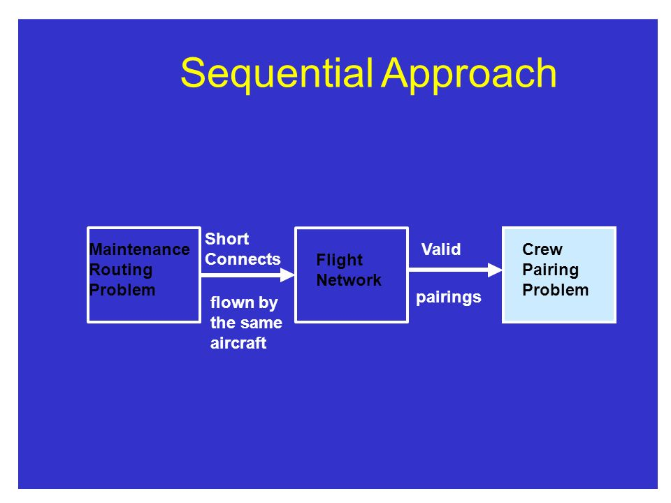 SequentialApproach Maintenance Routing Problem Flight Network Crew Pairing Problem Short Connects flown by the same aircraft Valid pairings