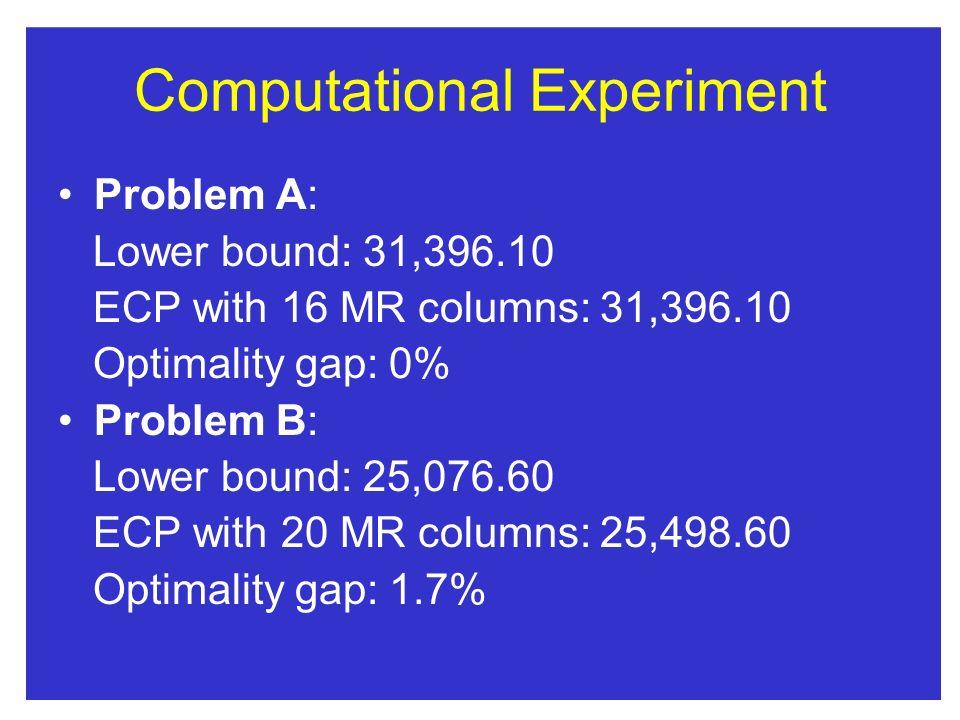 Computational Experiment Problem A: Lower bound: 31,396.10 ECP with 16 MR columns: 31,396.10 Optimality gap: 0% Problem B: Lower bound: 25,076.60 ECP with 20 MR columns: 25,498.60 Optimality gap: 1.7%