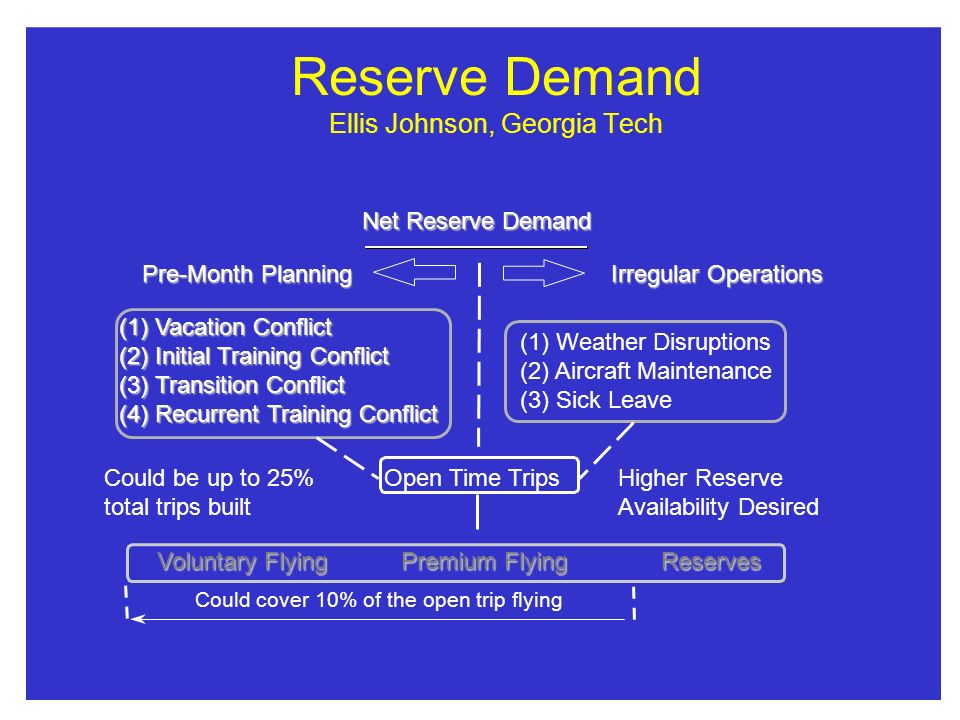 Reserve Demand Ellis Johnson, Georgia Tech Net Reserve Demand Pre-Month Planning Irregular Operations (1) Vacation Conflict (2) Initial Training Conflict (3) Transition Conflict (4) Recurrent Training Conflict (1) Weather Disruptions (2) Aircraft Maintenance (3) Sick Leave Open Time TripsHigher Reserve Availability Desired Could be up to 25% total trips built VoluntaryFlying Premium Flying Reserves Voluntary Flying Premium Flying Reserves Could cover 10% of the open trip flying