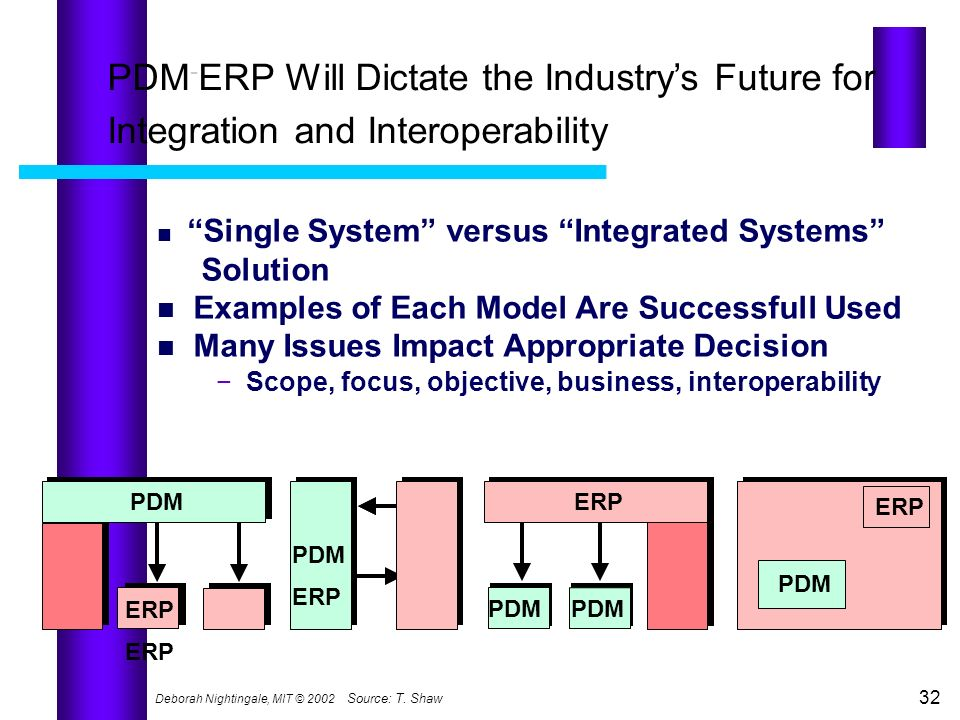 Deborah Nightingale, MIT © 2002 32 Source:T. Shaw PDM - ERP Will Dictate the Industrys Future for Integration and Interoperability Single System versu