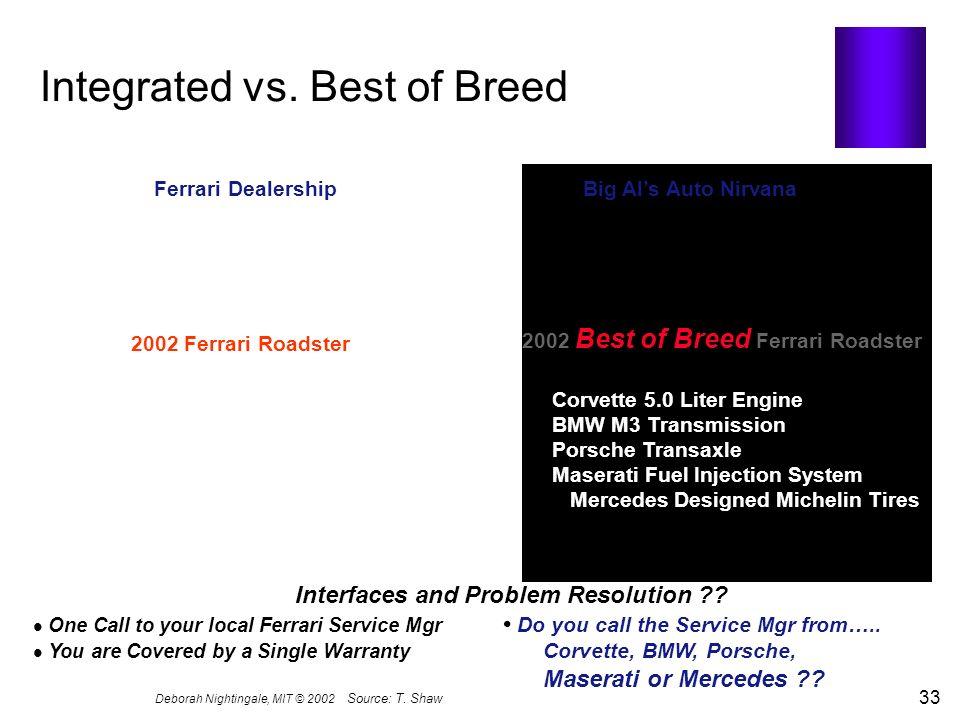 Deborah Nightingale, MIT © 2002 33 Source:T. Shaw Integrated vs. Best of Breed Ferrari Dealership Big Als Auto Nirvana 2002 Ferrari Roadster 385hp Eng