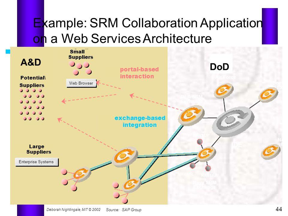 Deborah Nightingale, MIT © 2002 44 Source: SAP Group Example: SRM Collaboration Application on a Web Services Architecture A&D Potential\ Suppliers Sm