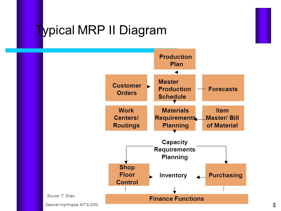 5 Typical MRP II Diagram Production Plan Customer Orders Master Production Schedule Forecasts Work Centers/ Routings Item Master/ Bill of Material Sho