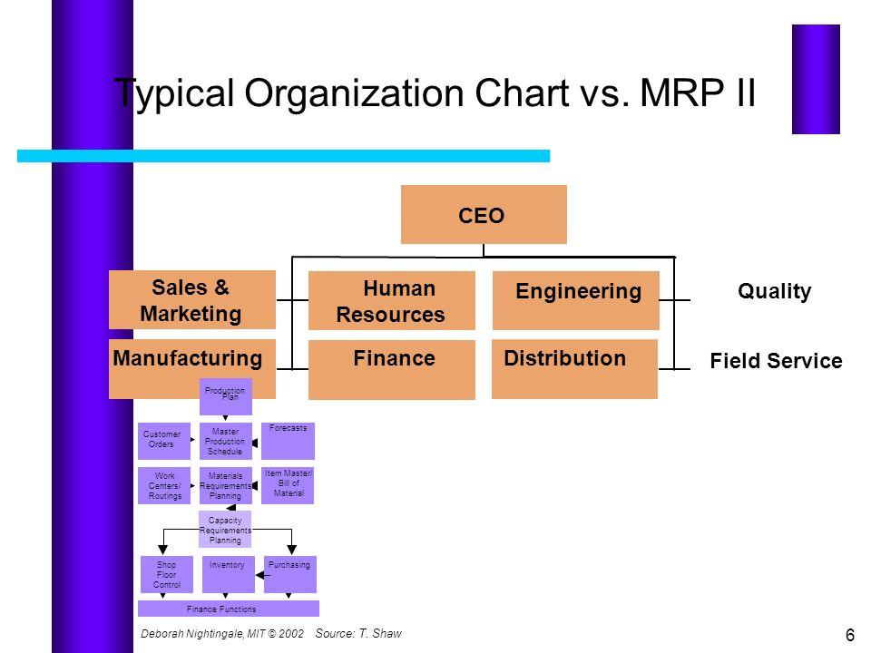 Deborah Nightingale, MIT © 2002 6 Typical Organization Chart vs. MRP II CEO Sales & Marketing Human Resources EngineeringQuality Manufacturing Finance