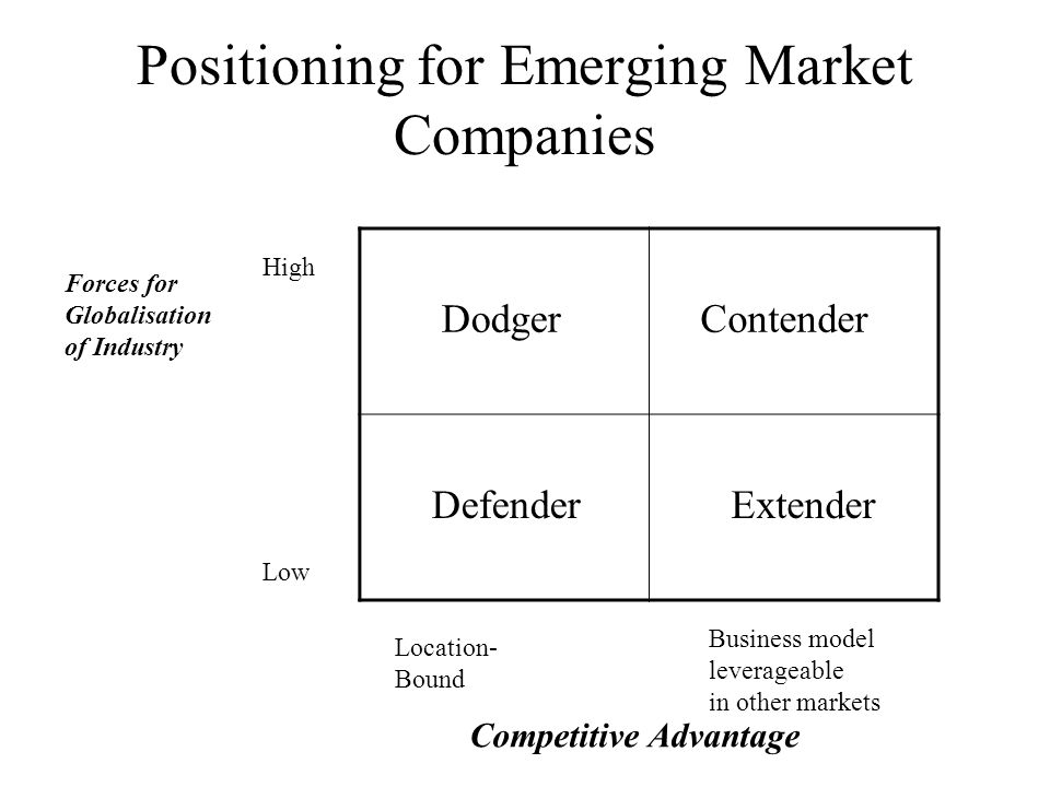 Positioning for Emerging Market Companies Forces for Globalisation of Industry Location- Bound Business model leverageable in other markets Competitive Advantage High Low Dodger Contender Defender Extender