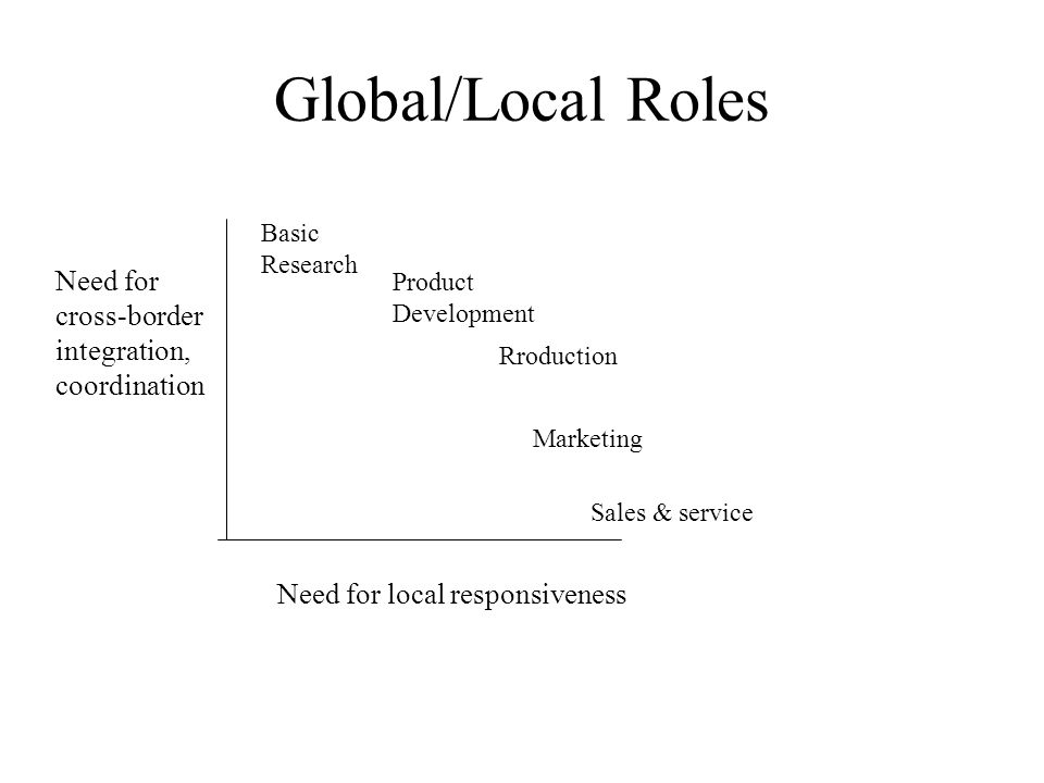 Global/Local Roles Need for cross-border integration, coordination Need for local responsiveness Basic Research Product Development Rroduction Marketing Sales & service