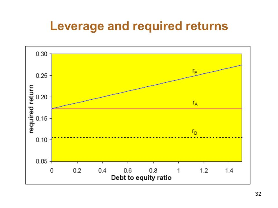 32 Leverage and required returns