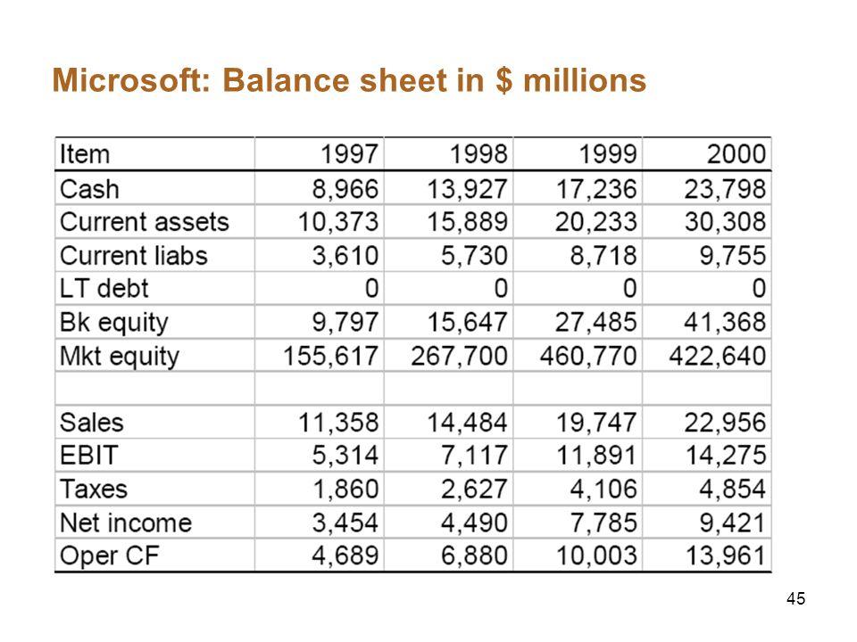 45 Microsoft: Balance sheet in $ millions