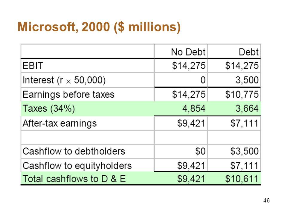 46 Microsoft, 2000 ($ millions)