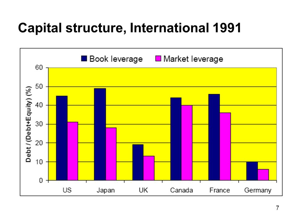7 Capital structure, International 1991