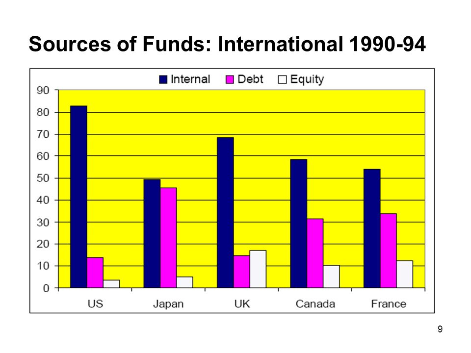 9 Sources of Funds: International 1990-94