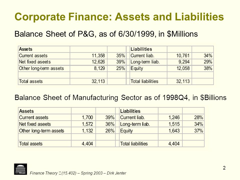 Finance Theory (15.402) – Spring 2003 – Dirk Jenter 23 Wilson Lumber- Preliminaries Pro forma statements are projections of the income statement and balance sheet.