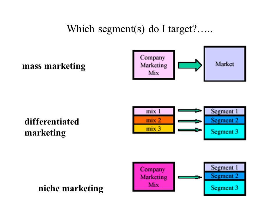 Which segment(s) do I target?….. mass marketing differentiated marketing niche marketing