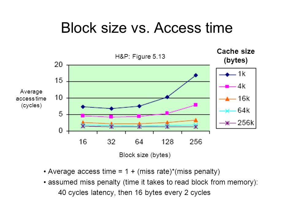 Block size vs.