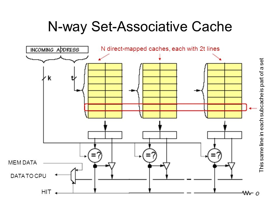 N-way Set-Associative Cache MEM DATA DATA TO CPU HIT N direct-mapped caches, each with 2t lines This same line in each subcache is part of a set