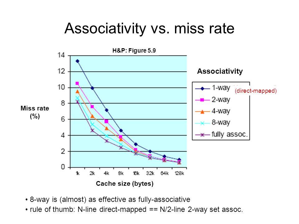 Associativity vs.